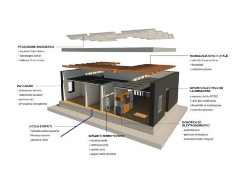 DERBIGUM collabora a Laurel, l'edificio-laboratorio zero energy