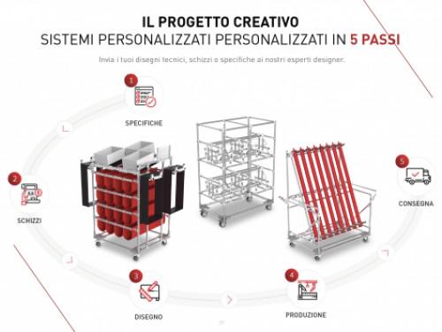 Nuovo configuratore 3D Lean Manufacturing di Trilogiq