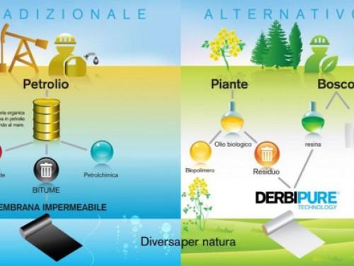 La tecnologia Derbipure per i tetti eco-friendly di DERBIGUM