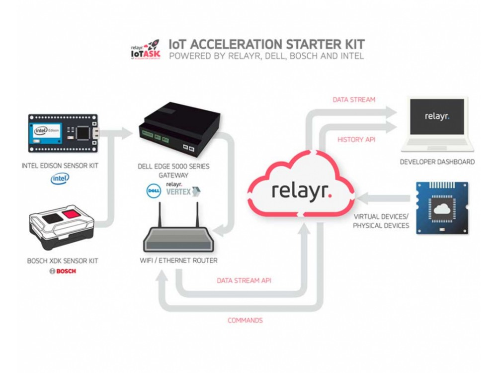 Applicazione industriale IoT Acceleration Starter Kit
