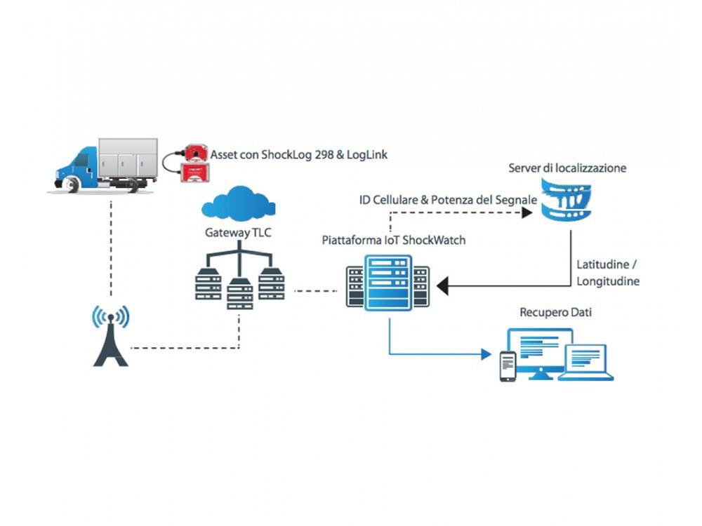 Modulo LogLink per il monitoraggio dei prodotti trasportati