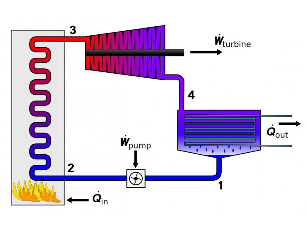 Trigenerazione con ciclo Rankine organico a bassa temperatura in abbinamento ad assorbitori